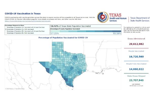 지난 9일 기준 텍사스의 코로나 19 백신 완전 접종자 비율은 58.42%에 불과했다.