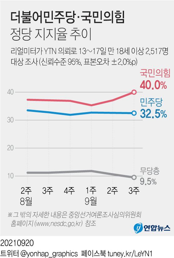 [그래픽] 더불어민주당·국민의힘 지지율 추이