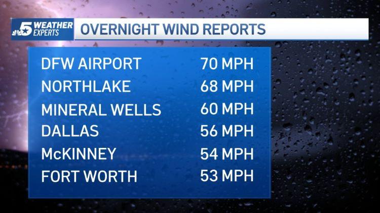 어제 밤 북텍사스 전역에 돌풍과 우박을 동반한 폭풍이 몰아쳤다. (사진 출처: NBC5)