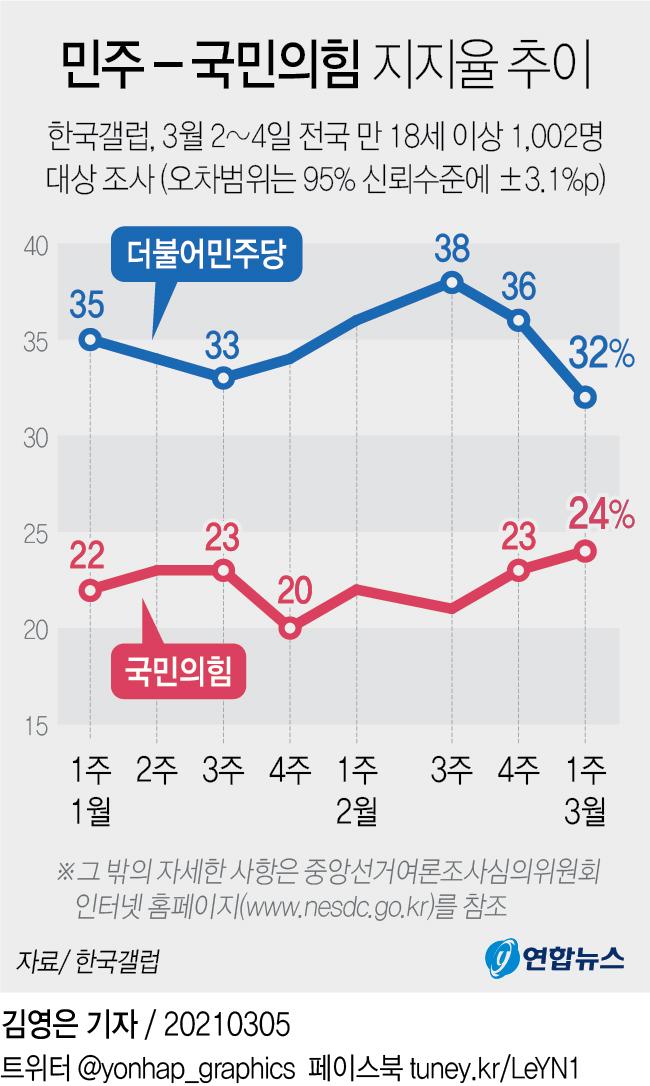 [그래픽] 민주-국민의힘 지지율 추이 (서울=연합뉴스)